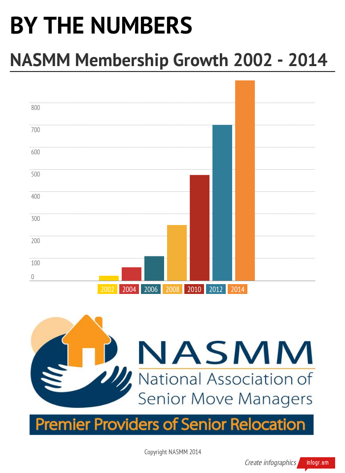 NASMM Growth Infographic